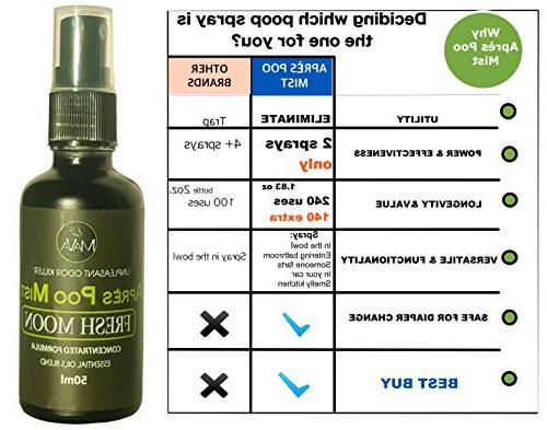 Toilet Spray, Poo Mist, Travel Kit pack Citrus Scent Fresh Moon,100% Pure Cold Essential Discreet, in